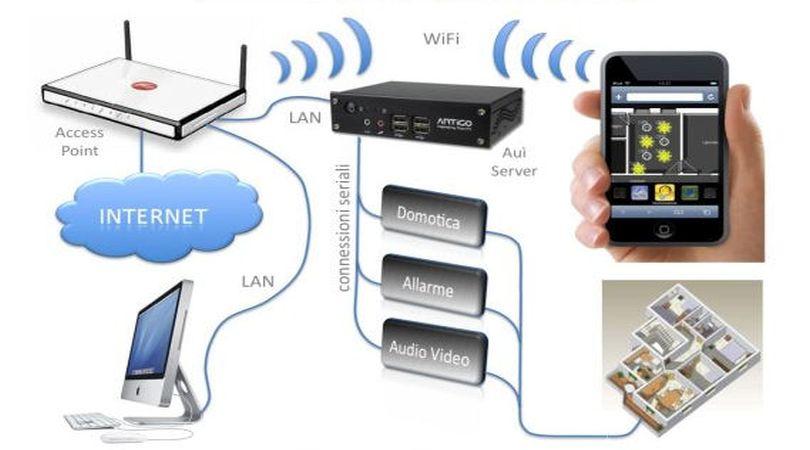 incentivi per impianti domotici e sistemi di sorveglianza